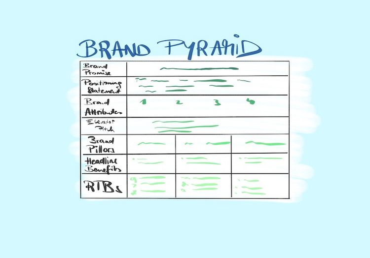 Consistent Brand Execution Wins: A Starter's Guide to the Brand Pyramid Framework